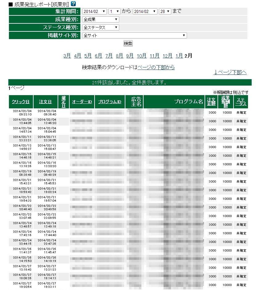 A8.net2014年2月報酬